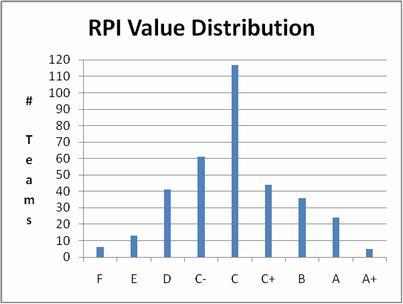 RPI value distribution